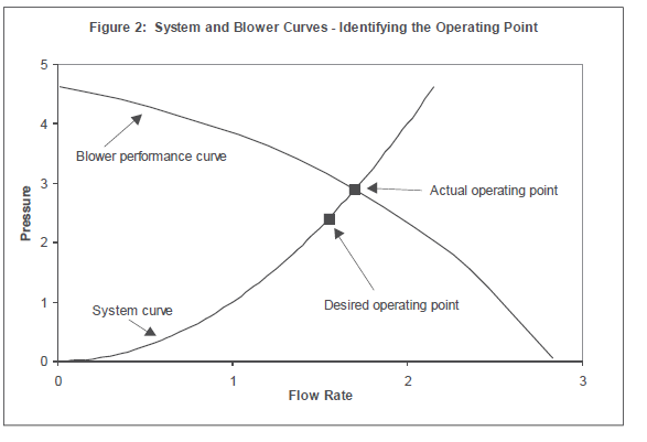 System and Blower Curves