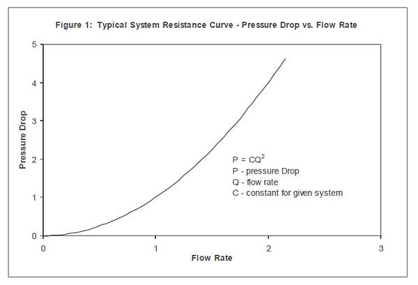 Typical System Resistance Curve